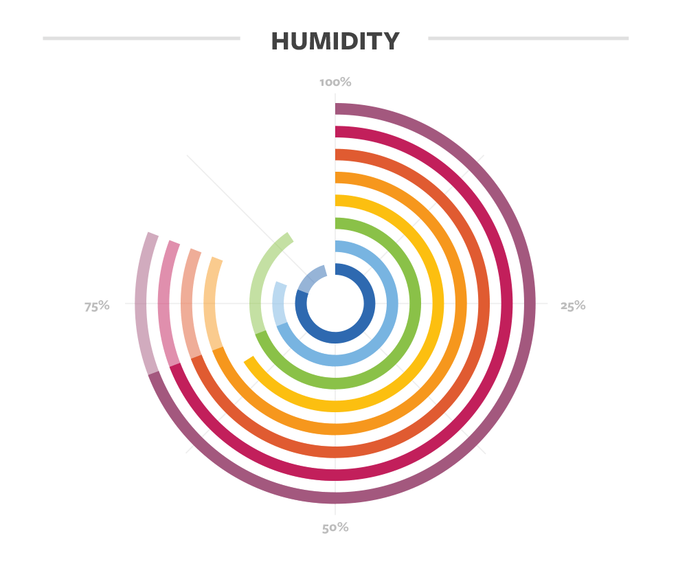 Humidity details for coffee in Guatemala