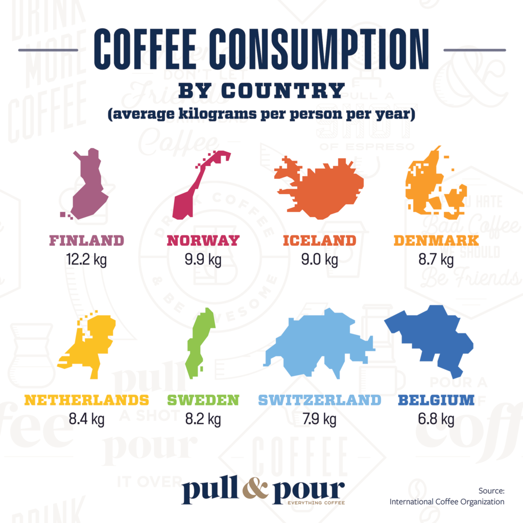 Coffee Consumption by Country infographic