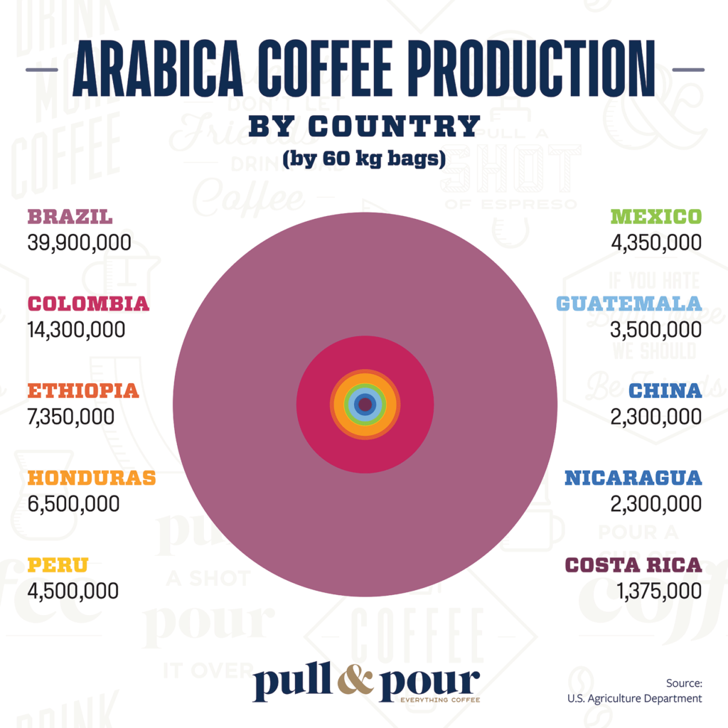 Arabica Coffee Production by Country infographic