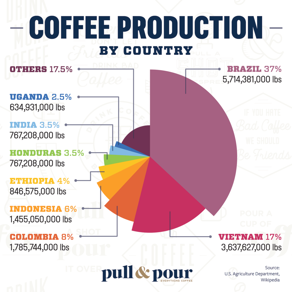 Coffee Production by Country infographic