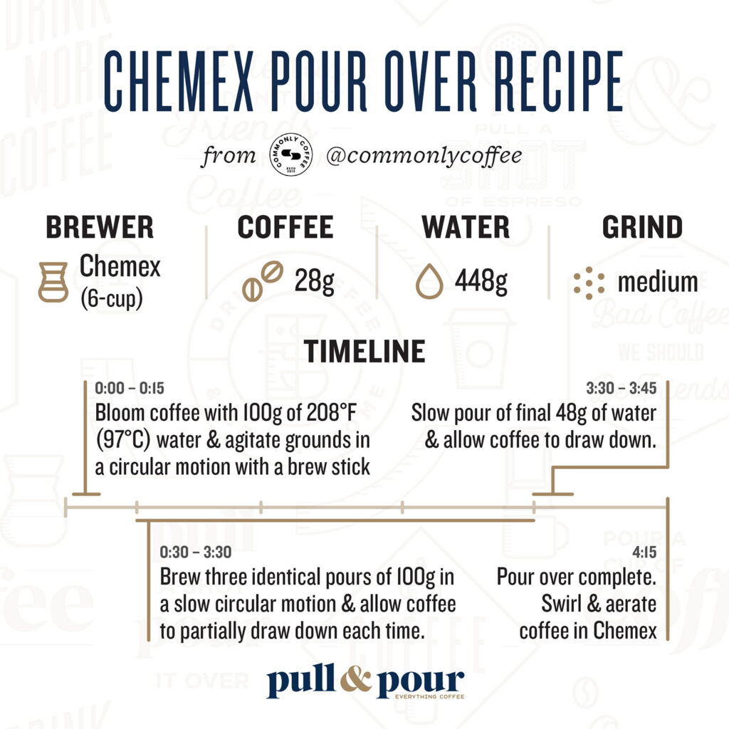 Commonly Coffee Chemex Pour Over Recipe