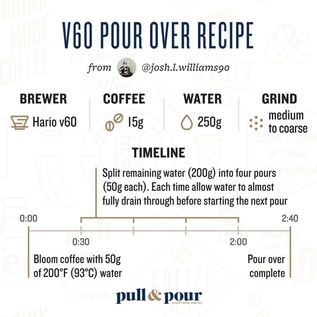 v60 Pour Over Recipe Infographic from Josh Williams