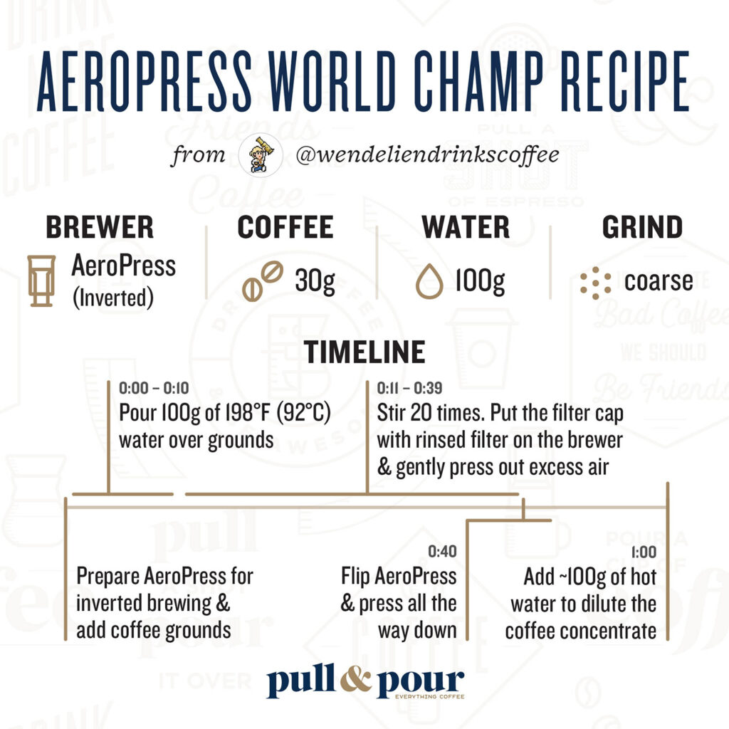 2019 AeroPress World Champion Brew Recipe infographic
