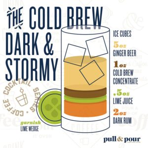 The Cold Brew Dark & Stormy infographic