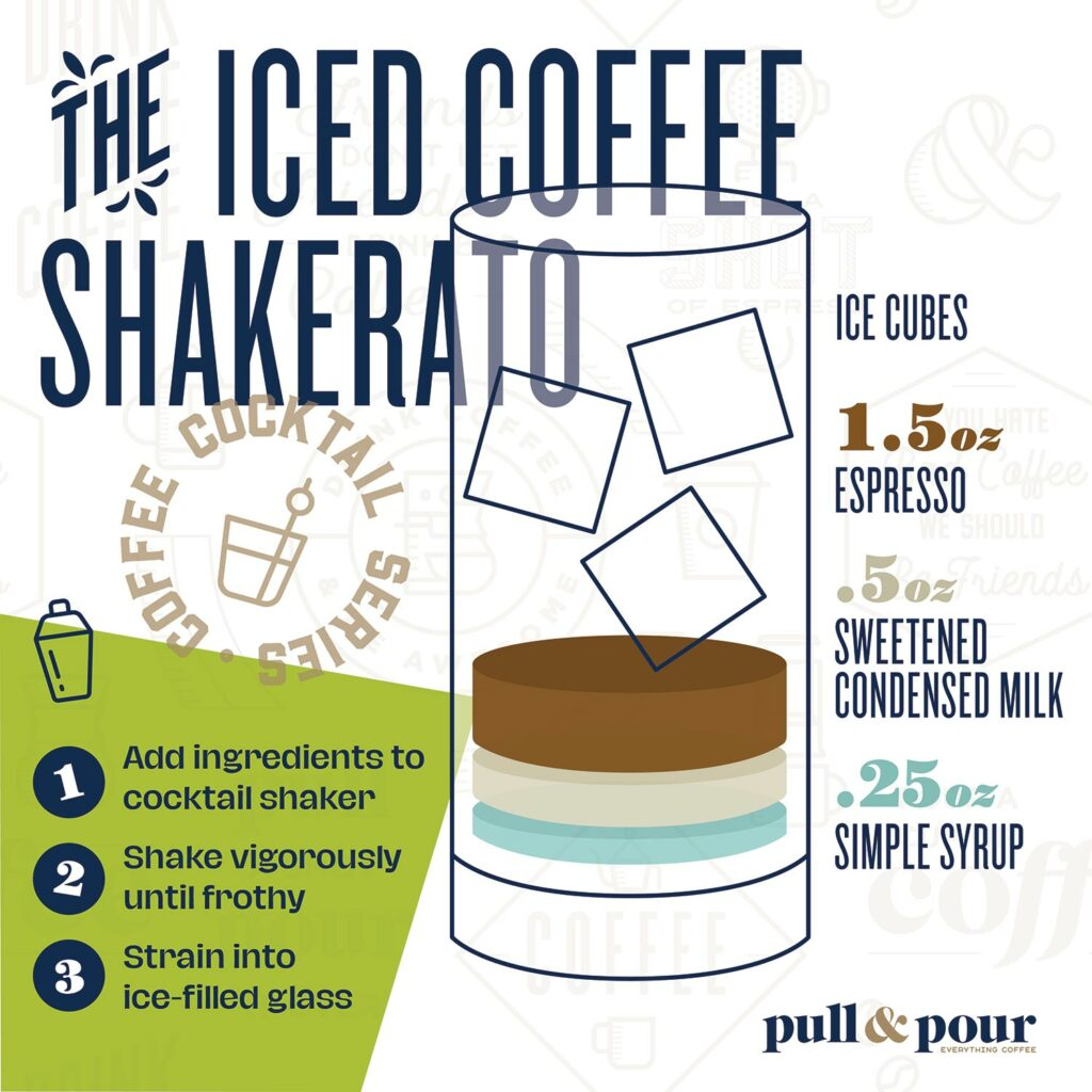 The Iced Coffee Shakerato infographic